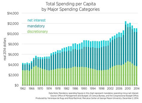 Government Spending Is a Bipartisan Problem: The Rise in