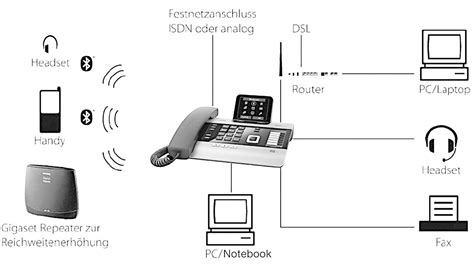 Gigaset Systemtelefon, analog DX800A all in one