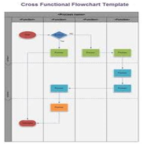 BPI Project Tools - Different Types of Flow Charts