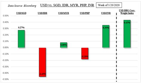 USD May Rise as IDR, SGD and PHP Fall on Coronavirus Fears