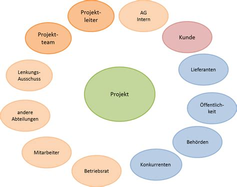 Stakeholder-Management - kdw IT – Solution