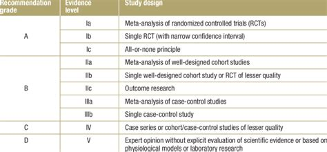 Strength-of-evidence rating scheme of the Centre for