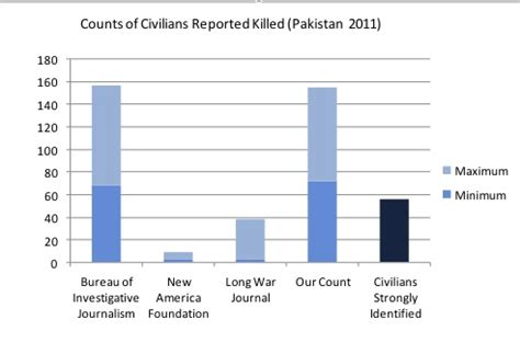 US Drone Strikes on Pakistan: Counting the Bodies (Ross)