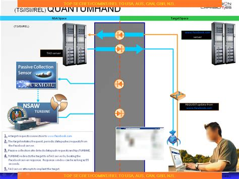 QUANTUMHAND -NSA impersonates Facebook to inject